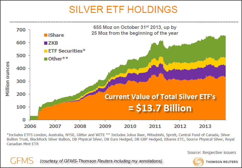 Current Value of SIlver ETFs