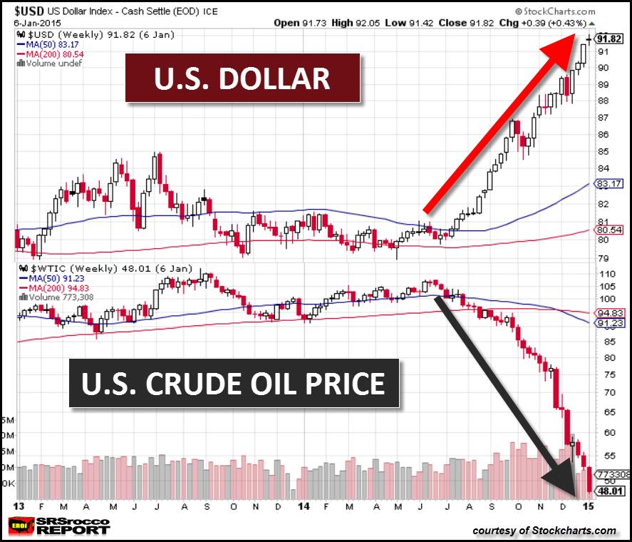 DOLLAR vs OIL PRICE