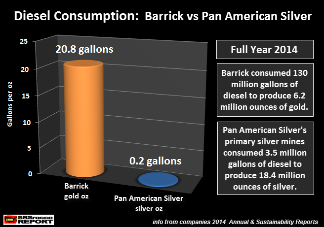 Diesel Consumption Barrck vs Pan American Silver