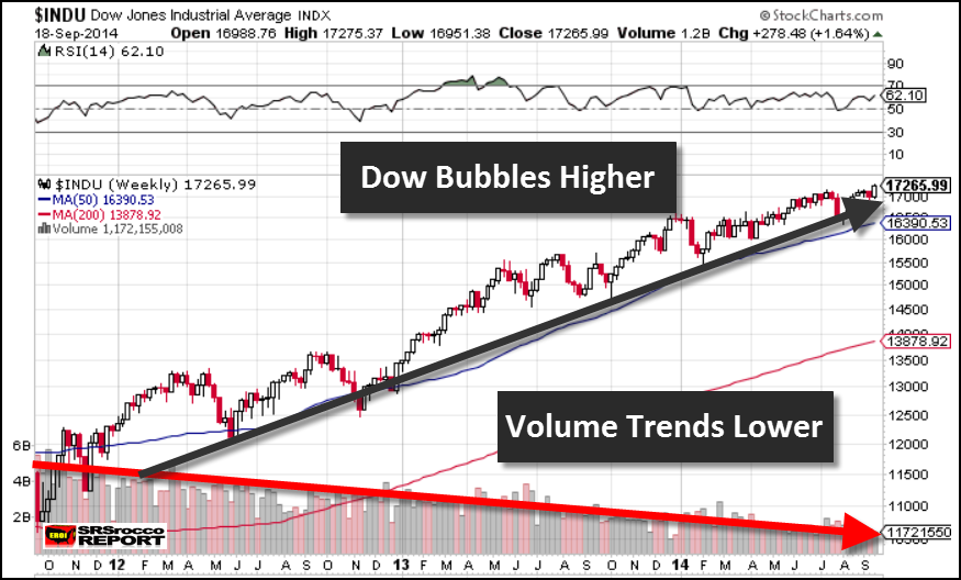 Dow Bubbles Higher