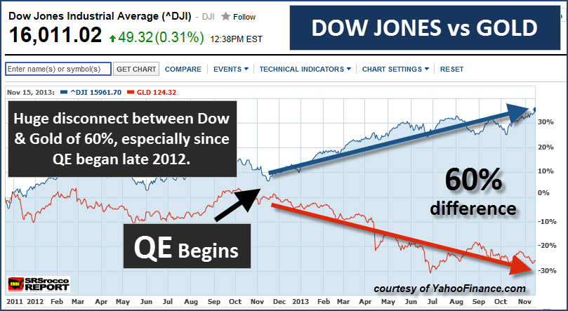 Dow Gold Difference