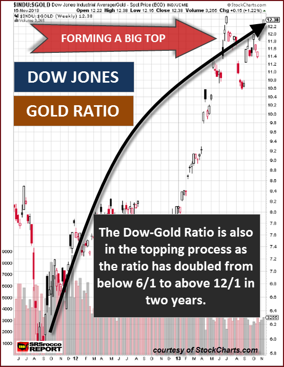 Dow Gold Ratio Top