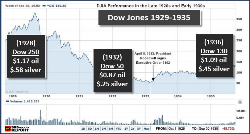 Dow Jones 1929-1935