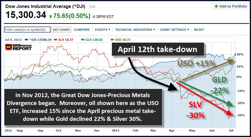 Dow Jones 2013 Divergence