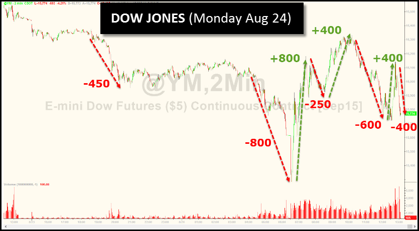 Dow Jones Monday Aug 24