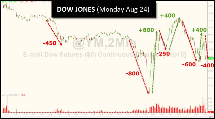 Dow Jones Monday Aug 24