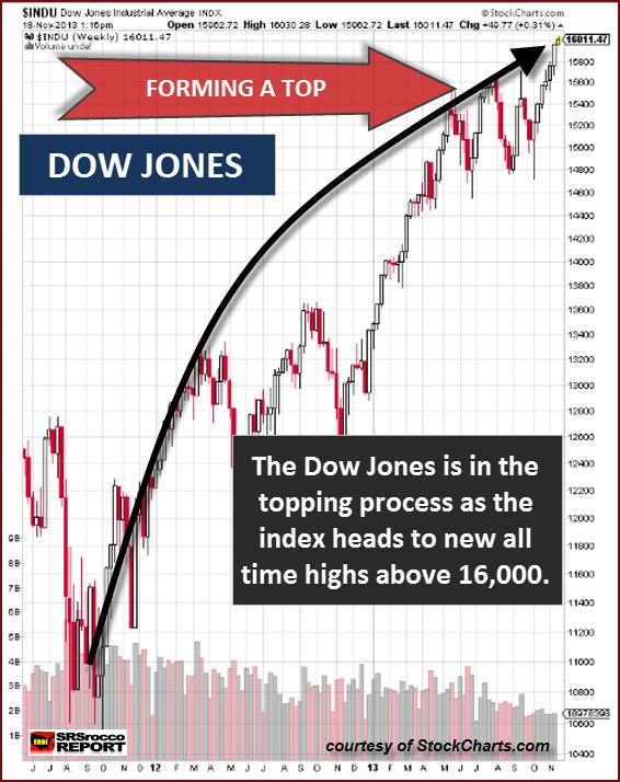 Dow Jones Top