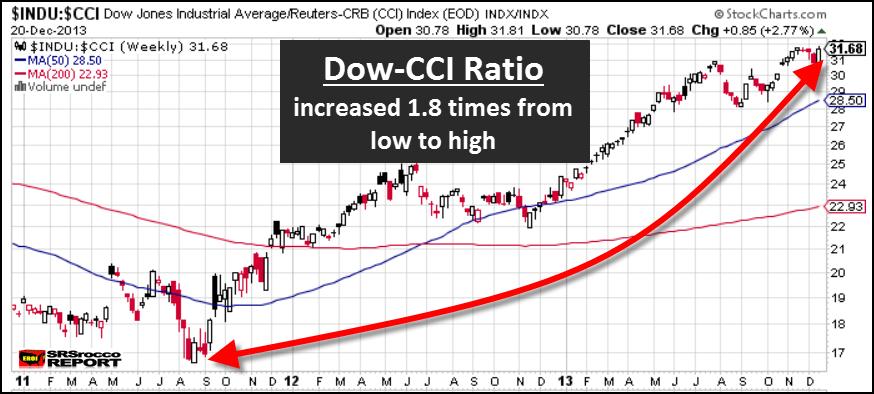 Dow to CCI Ratio Dec 2013