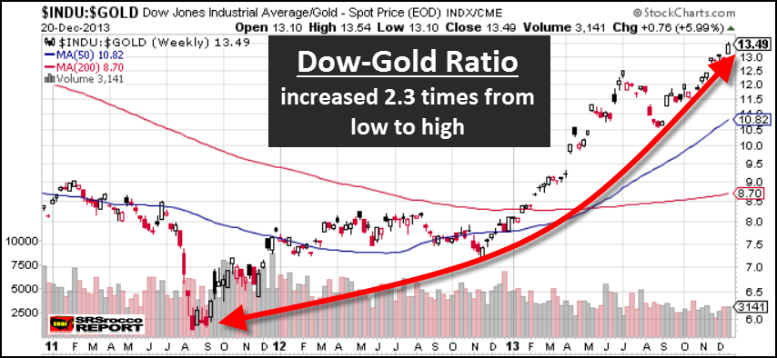 Dow to Gold Ratio Dec 2013