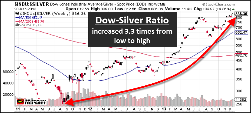 Dow to Silver Ratio Dec 2013