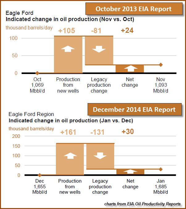 Eagle Ford Change In Oil Production