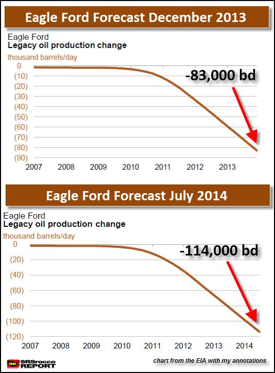 Eagle Ford DEC 2013 to JUL 2014 change
