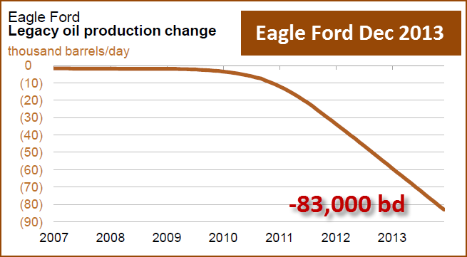 Eagle Ford Dec 2013 Decline