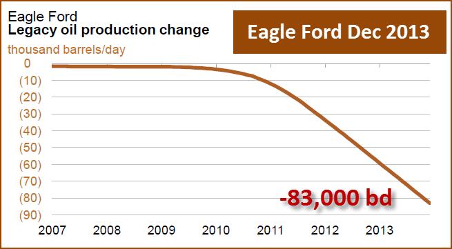 Eagle Ford Dec 2013 Decline