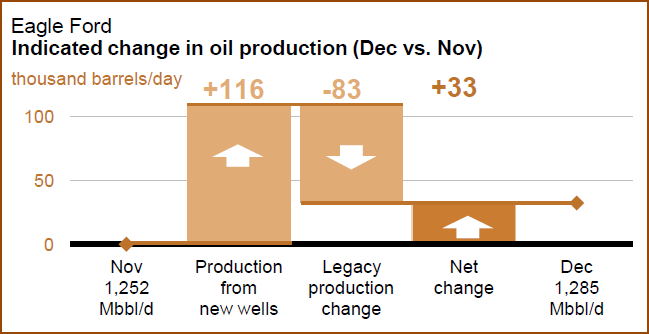 Eagle Ford Dec 2013 Net Production