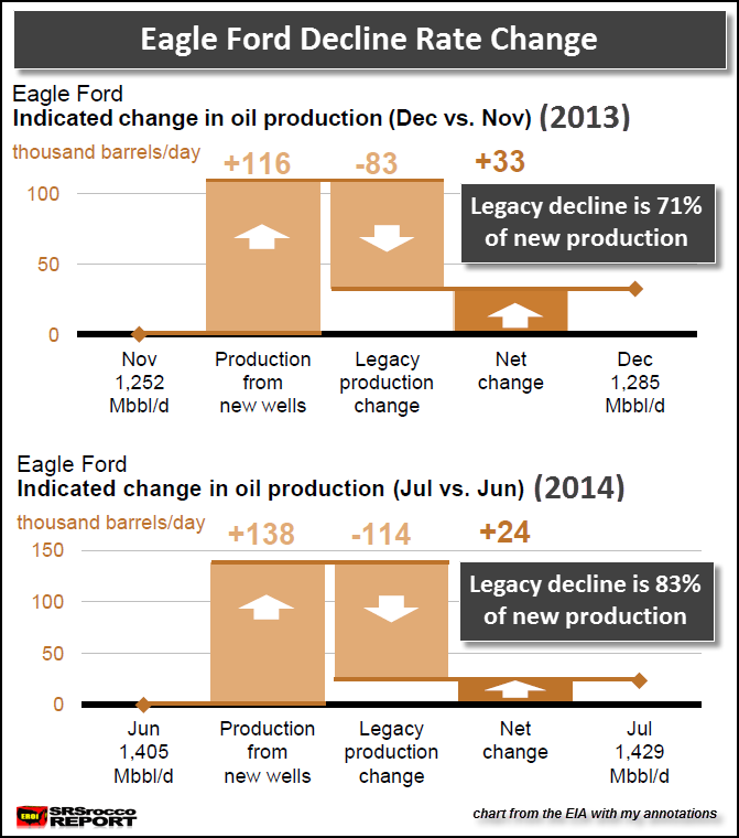 Eagle Ford Decline Rate Change