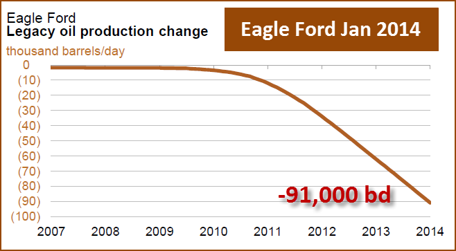 Eagle Ford Jan 2014 Decline