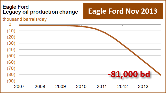 Eagle Ford Nov 2013 Decline