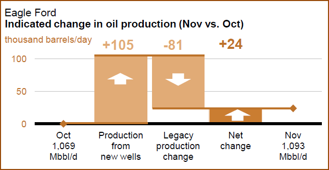 Eagle Ford Nov 2013 Net Production