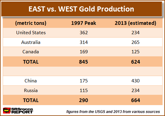 East vs West Gold Production