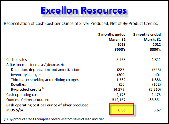 Excellon Cash Cost