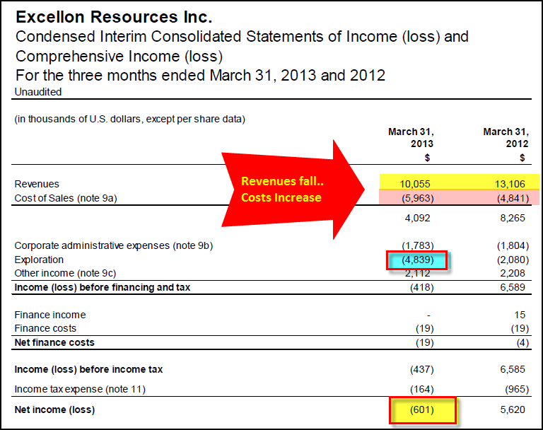 Excellon Income Statement