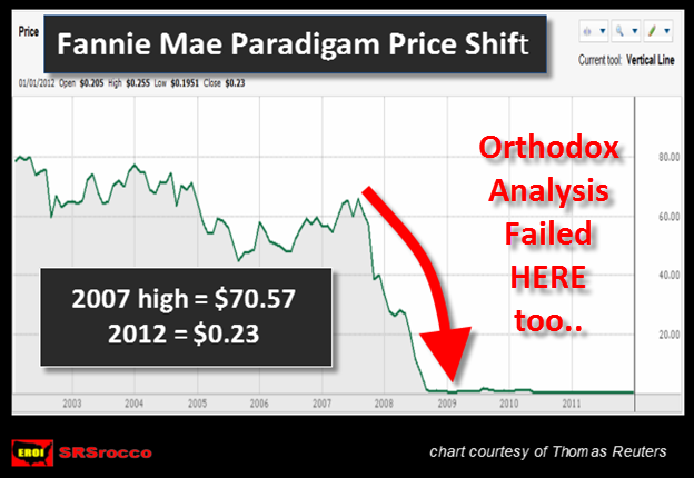 FANNIE MAE PRICE SHIFT