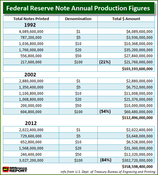 Federal Reserve Note Production Table