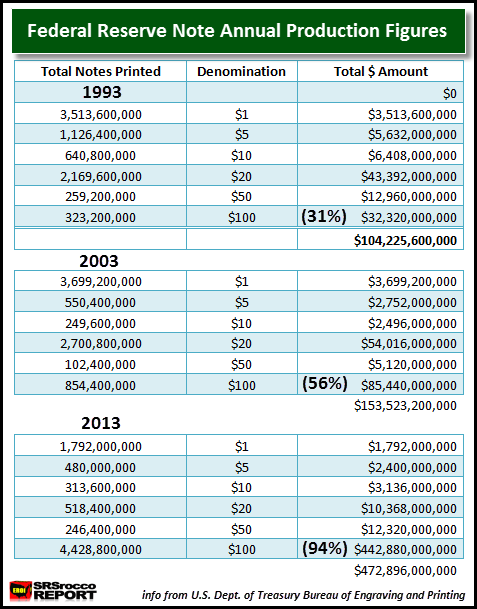 Federal Reserve Notes Annual Production Figures TABLE 1993-2013