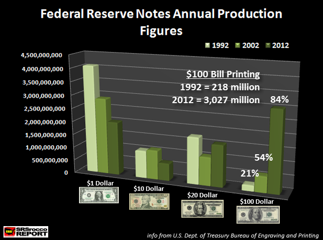 Federal Reserve Notes Annual Production Figures