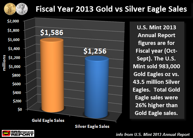 Fiscal Year 2013 Gold vs Silver Eagle Sales