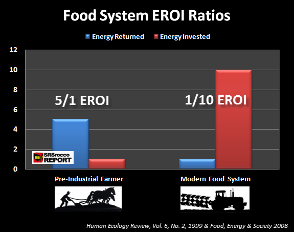 Food System EROI Ratios