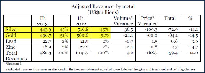 Fresnillo Adjusted Revenue