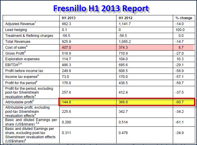 Fresnillo H1 2013 Report