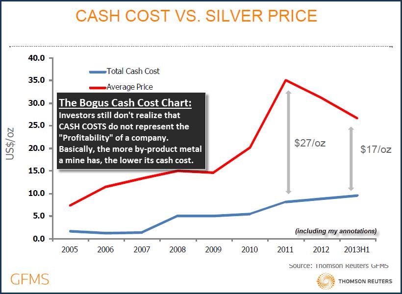 GFMS Cash Cost Chart