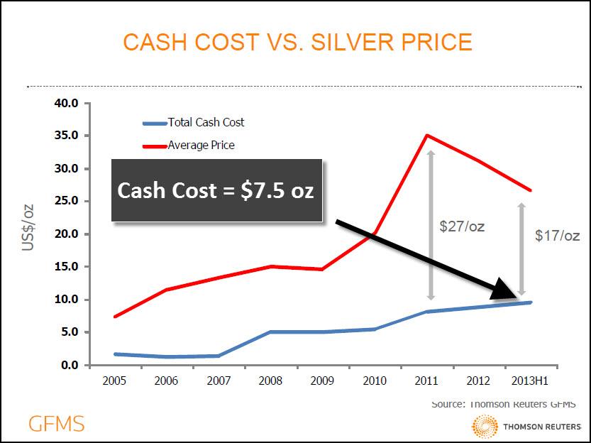 GFMS Cash Cost