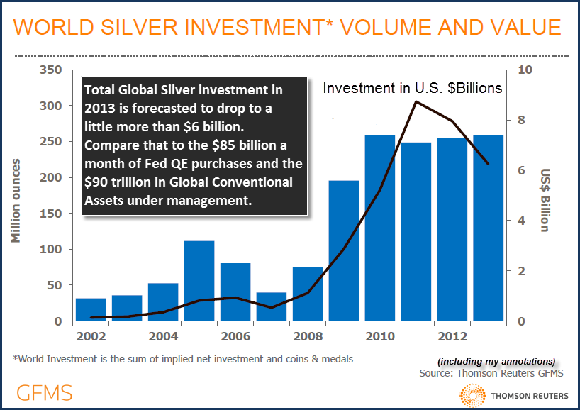 GFMS Global Silver Investment 2013