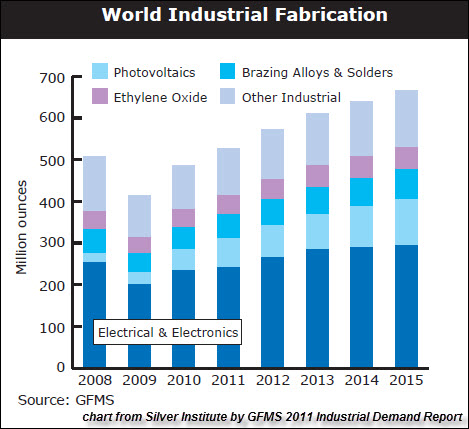 GFMS Industrial Applications