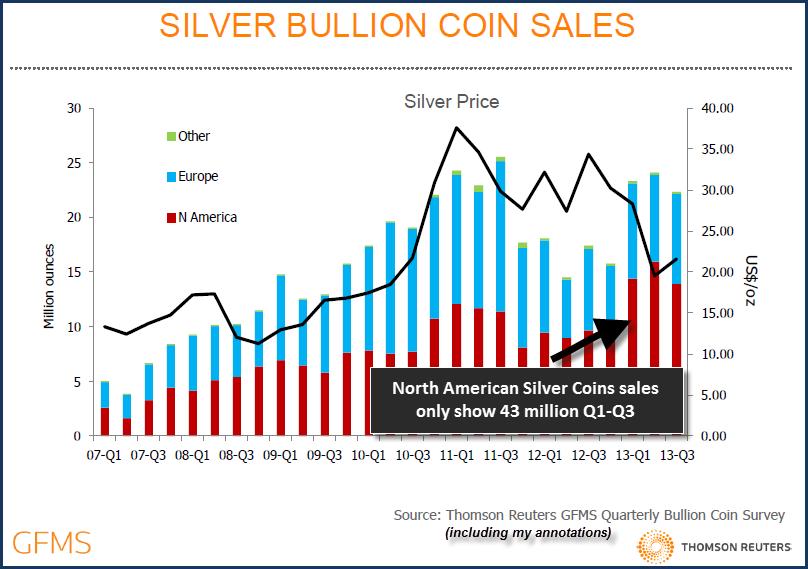 GFMS SILVER Coin Chart