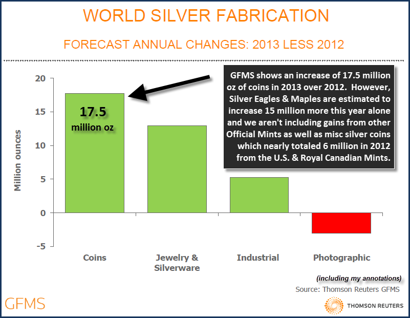 GFMS World Fabrication Demand COINS