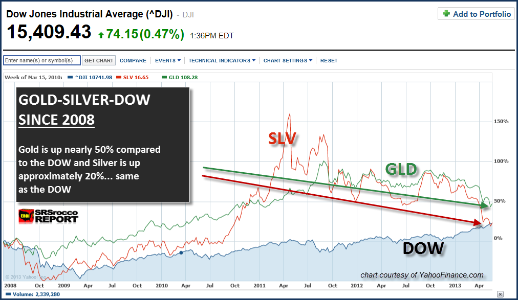 GOLD-SILVER-DOW 2008 to 2013