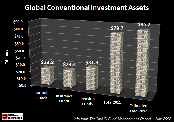 Gloabl Conventional Investment Assets 2012