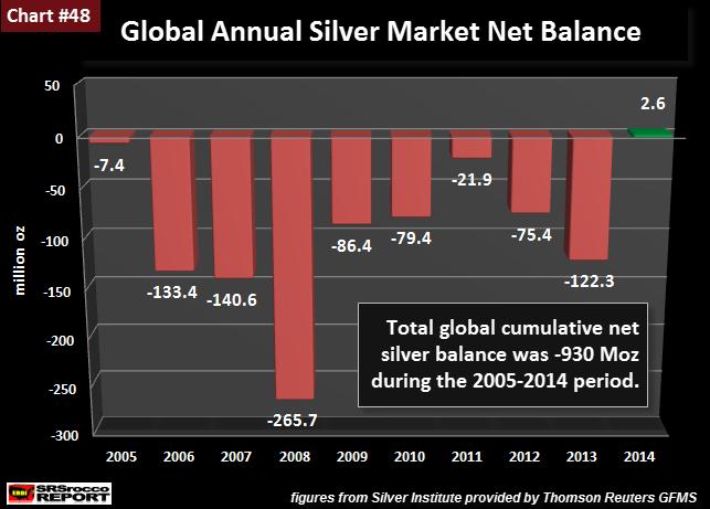 Global Annual Silver Market Net Balance