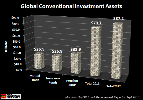 Global Conventional Assets 2012