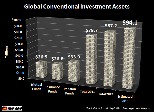 Global Conventional Investment Assets Updated 2013 Estimate