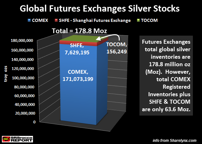 Global Futures Exchanges Silver Stocks