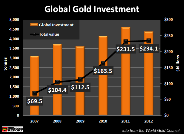 Global Gold Investment