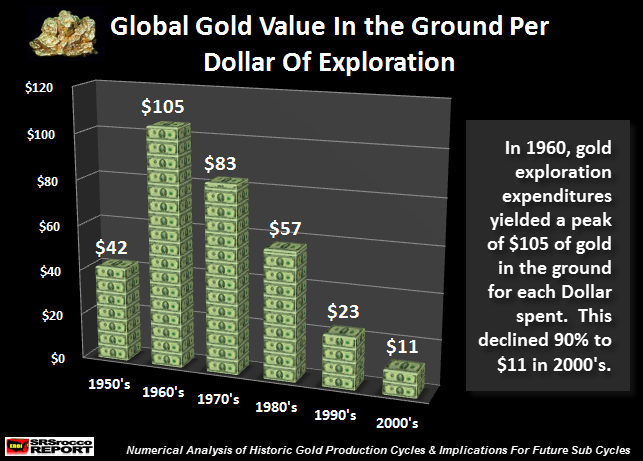 Global Gold Value In The Ground Per Dollar of Exploration