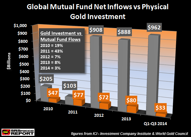 Global Mutual Fund Net Inflows vs Physical Gold Investment