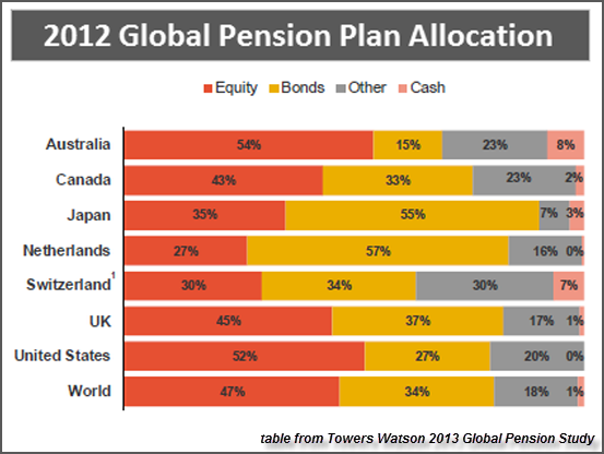 Global Pension Study 2013